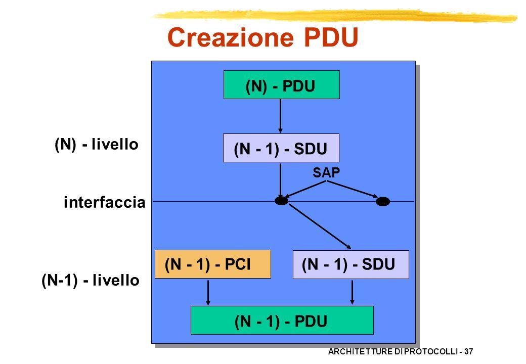 ARCHITETTURE DI PROTOCOLLI - 37 (N) - livello interfaccia (N-1) - livello (N - 1) - SDU (N - 1) - PCI (N - 1) - SDU (N - 1) - PDU SAP (N) - PDU Creazi