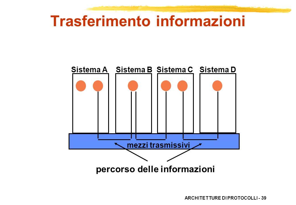 ARCHITETTURE DI PROTOCOLLI - 39 Sistema A Sistema B Sistema C Sistema D mezzi trasmissivi percorso delle informazioni Trasferimento informazioni