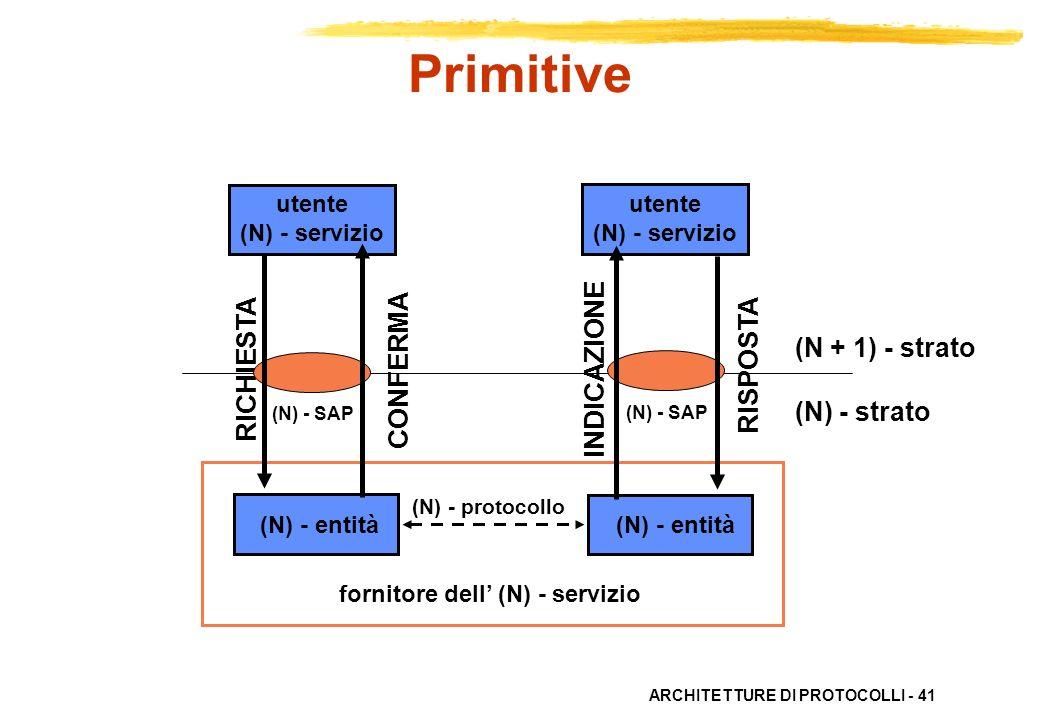ARCHITETTURE DI PROTOCOLLI - 41 utente (N) - servizio utente (N) - servizio (N) - entità (N) - SAP (N) - protocollo RICHIESTA CONFERMA INDICAZIONE RIS