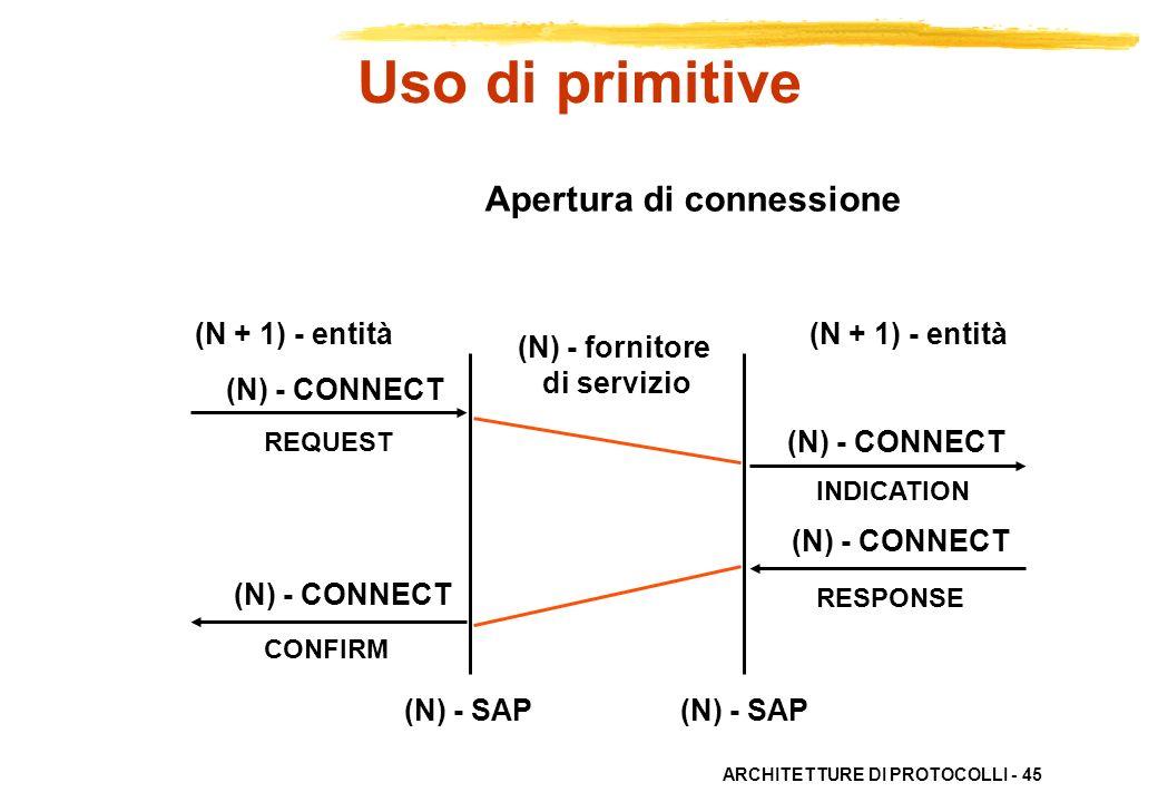 ARCHITETTURE DI PROTOCOLLI - 45 Apertura di connessione (N) - fornitore di servizio (N + 1) - entità (N) - CONNECT REQUEST CONFIRM INDICATION RESPONSE