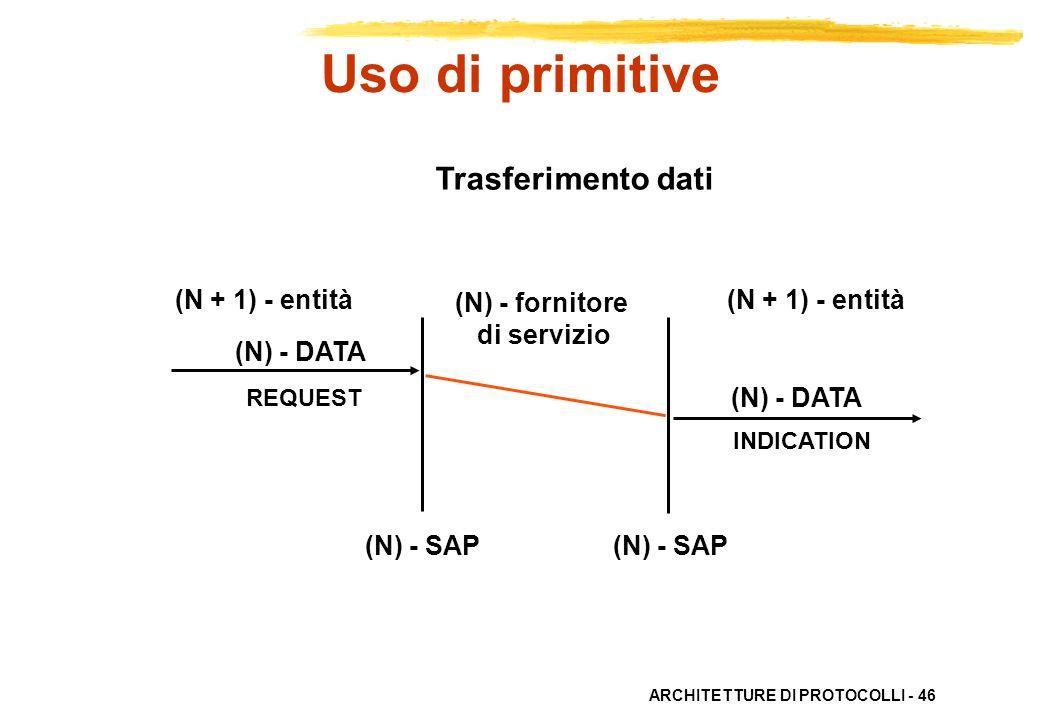 ARCHITETTURE DI PROTOCOLLI - 46 Trasferimento dati (N) - fornitore di servizio (N + 1) - entità (N) - DATA REQUEST INDICATION (N) - SAP Uso di primiti