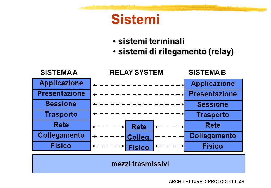 ARCHITETTURE DI PROTOCOLLI - 49 Applicazione Presentazione Sessione Trasporto Rete Collegamento Fisico Applicazione Presentazione Sessione Trasporto R