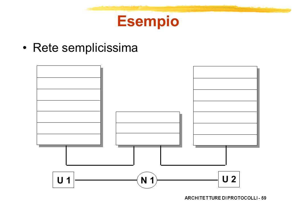 ARCHITETTURE DI PROTOCOLLI - 59 U 1N 1 U 2 Esempio Rete semplicissima