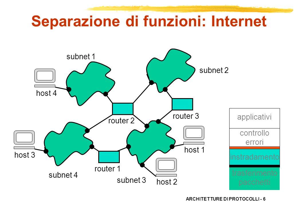 ARCHITETTURE DI PROTOCOLLI - 6 router 1 router 2 router 3 host 1 host 2 host 3 host 4 subnet 1 subnet 2 subnet 4 subnet 3 trasferimento pacchetti inst