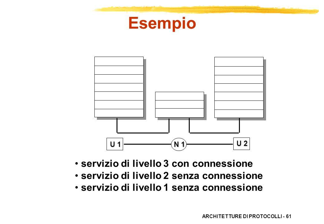 ARCHITETTURE DI PROTOCOLLI - 61 servizio di livello 3 con connessione servizio di livello 2 senza connessione servizio di livello 1 senza connessione