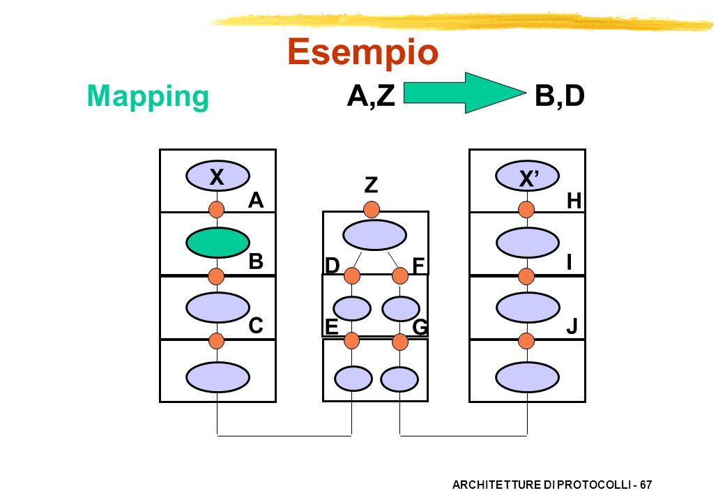 ARCHITETTURE DI PROTOCOLLI - 67 ABC ABC HIJHIJ X X DEDE FGFG B,DA,Z Esempio Z Mapping