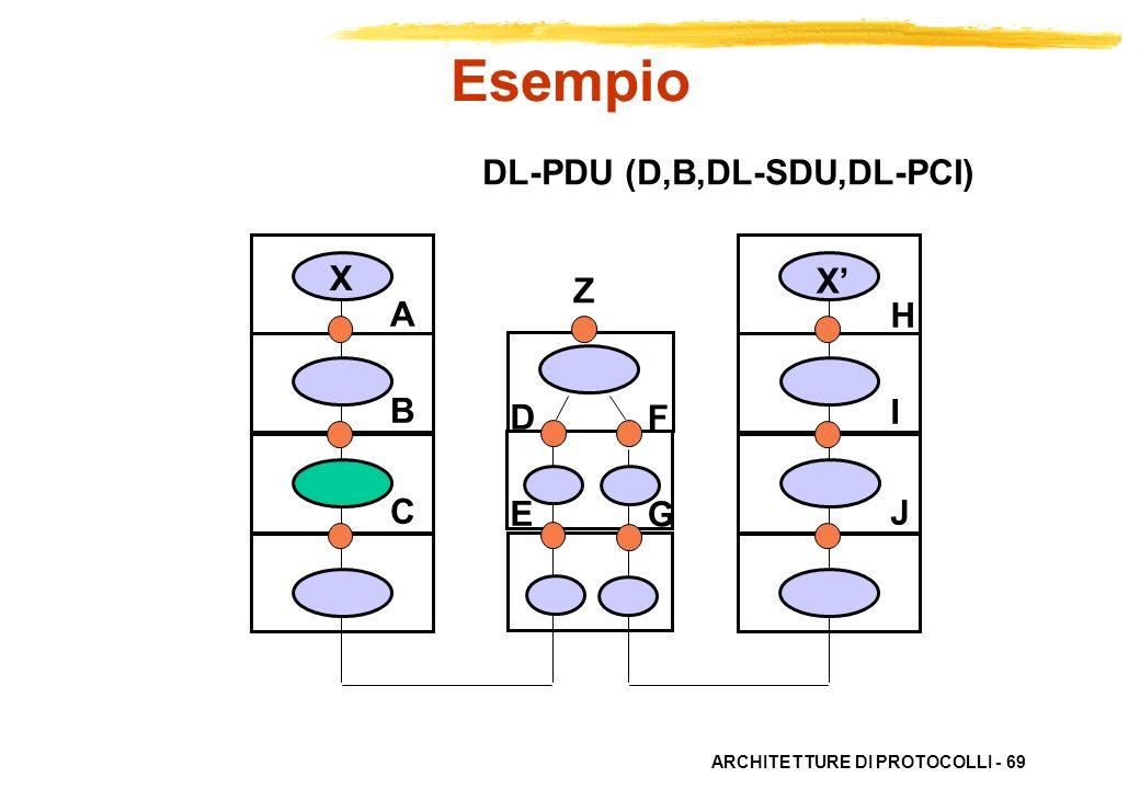 ARCHITETTURE DI PROTOCOLLI - 69 ABC ABC HIJHIJ X X DEDE FGFG DL-PDU (D,B,DL-SDU,DL-PCI) Esempio Z