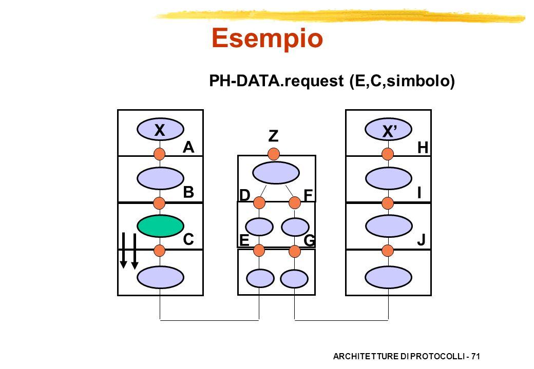 ARCHITETTURE DI PROTOCOLLI - 71 ABC ABC HIJHIJ X X DEDE FGFG PH-DATA.request (E,C,simbolo) Esempio Z