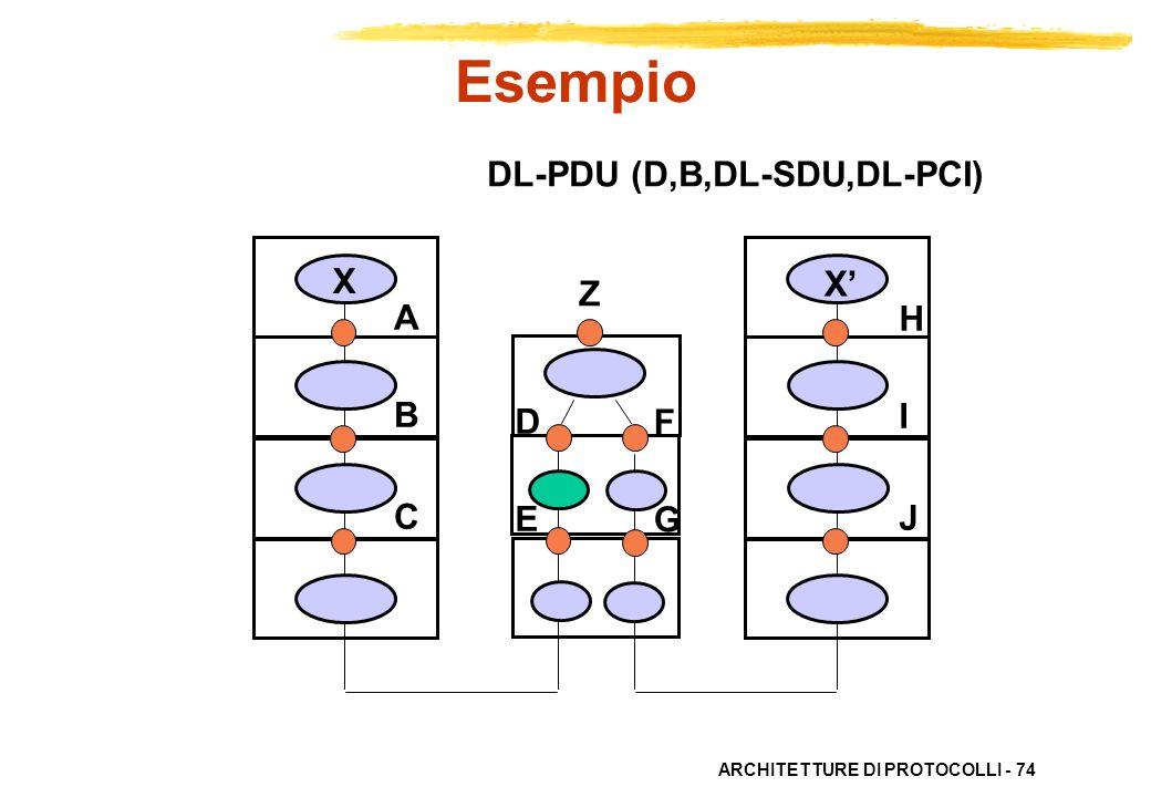ARCHITETTURE DI PROTOCOLLI - 74 ABC ABC HIJHIJ X X DEDE FGFG DL-PDU (D,B,DL-SDU,DL-PCI) Esempio Z