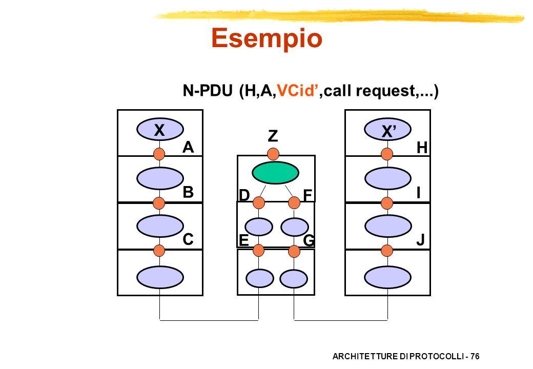 ARCHITETTURE DI PROTOCOLLI - 76 N-PDU (H,A,VCid,call request,...) ABC ABC HIJHIJ X X DEDE FGFG Esempio Z