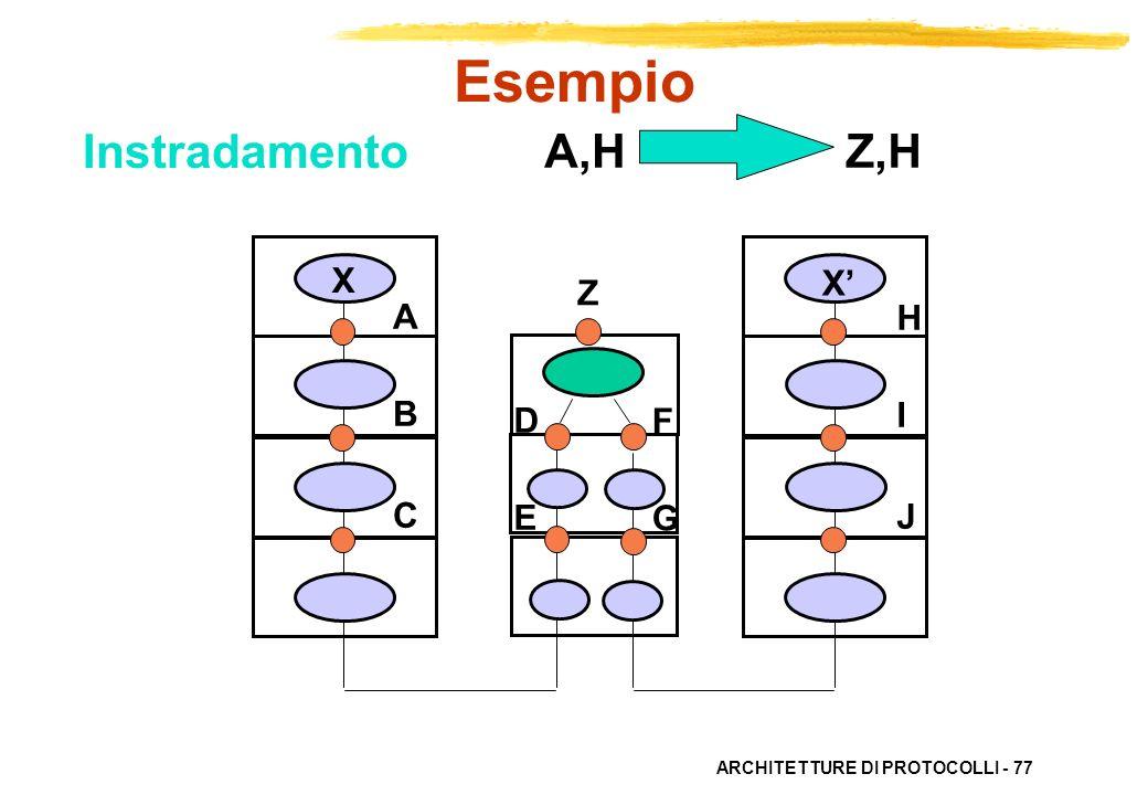 ARCHITETTURE DI PROTOCOLLI - 77 ABC ABC HIJHIJ X X DEDE FGFG Z,HA,H Esempio Z Instradamento