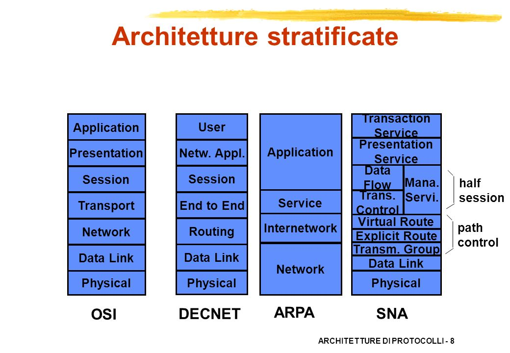 ARCHITETTURE DI PROTOCOLLI - 19 (N + 1) - strato (N) - strato (N) - servizio usa fornisce Servizi Gli utenti del livello N, le (N+1)-entità, cooperano e comunicano usando lo (N)-servizio fornito dallo (N)-fornitore di servizio