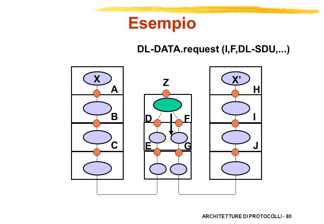 ARCHITETTURE DI PROTOCOLLI - 80 ABC ABC HIJHIJ X X DEDE FGFG DL-DATA.request (I,F,DL-SDU,...) Esempio Z