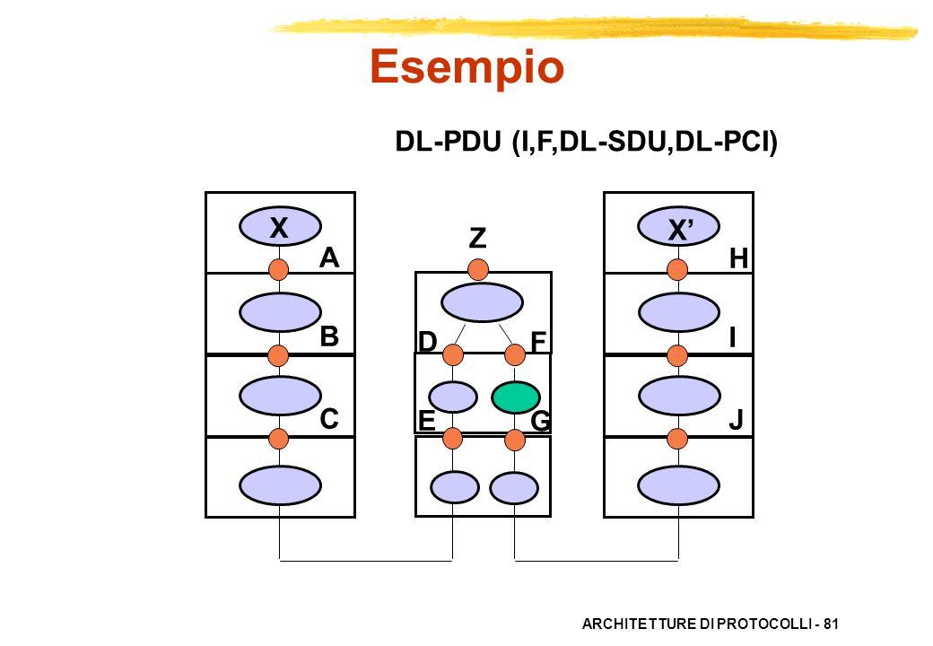 ARCHITETTURE DI PROTOCOLLI - 81 ABC ABC HIJHIJ X X DEDE FGFG DL-PDU (I,F,DL-SDU,DL-PCI) Esempio Z