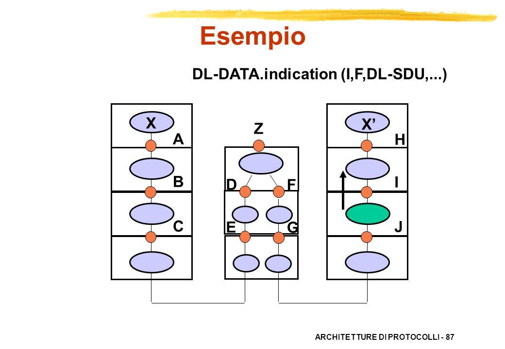 ARCHITETTURE DI PROTOCOLLI - 87 ABC ABC HIJHIJ X X DEDE FGFG DL-DATA.indication (I,F,DL-SDU,...) Esempio Z