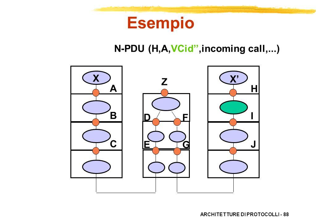 ARCHITETTURE DI PROTOCOLLI - 88 ABC ABC HIJHIJ X X DEDE FGFG N-PDU (H,A,VCid,incoming call,...) Esempio Z