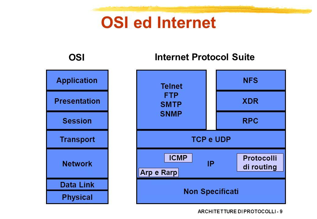 ARCHITETTURE DI PROTOCOLLI - 9 Non Specificati IP TCP e UDP RPC XDR NFS Internet Protocol Suite Arp e Rarp ICMP Protocolli di routing Telnet FTP SMTP