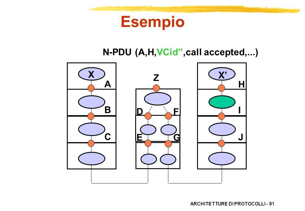 ARCHITETTURE DI PROTOCOLLI - 91 ABC ABC HIJHIJ X X DEDE FGFG N-PDU (A,H,VCid,call accepted,...) Esempio Z