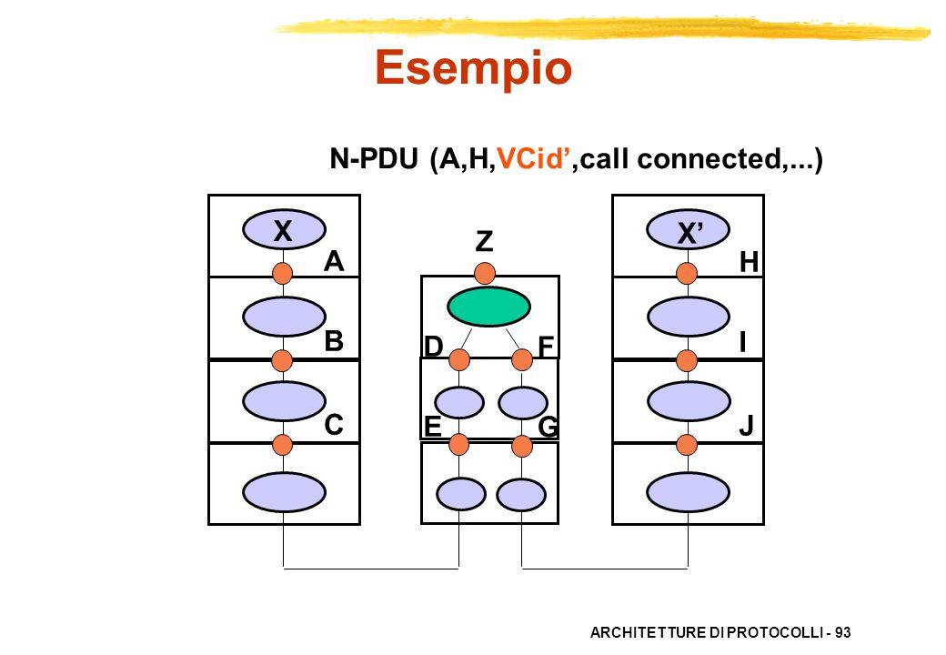 ARCHITETTURE DI PROTOCOLLI - 93 ABC ABC HIJHIJ X X DEDE FGFG N-PDU (A,H,VCid,call connected,...) Esempio Z