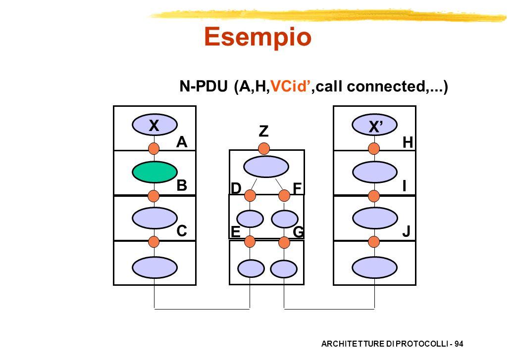ARCHITETTURE DI PROTOCOLLI - 94 ABC ABC HIJHIJ X X DEDE FGFG N-PDU (A,H,VCid,call connected,...) Esempio Z