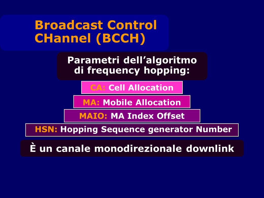 Parametri dellalgoritmo di frequency hopping: Broadcast Control CHannel (BCCH) CA: Cell Allocation MAIO: MA Index Offset MA: Mobile Allocation HSN: Hopping Sequence generator Number È un canale monodirezionale downlink
