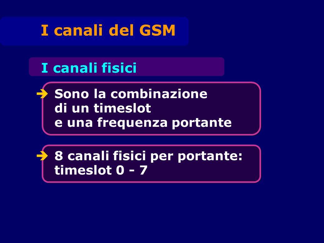 I canali del GSM I canali fisici Sono la combinazione di un timeslot e una frequenza portante 8 canali fisici per portante: timeslot 0 - 7