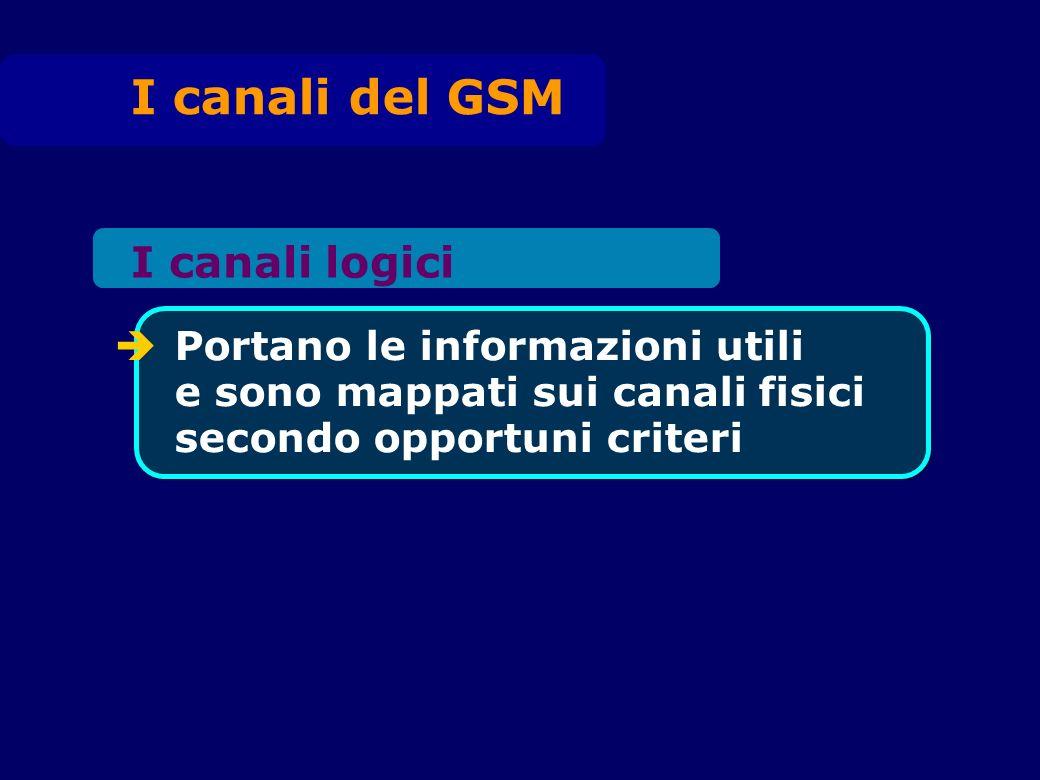 distribuzione BCCH FCCH SCH comuni PCH RACH AGCH di controllo di traffico full rate TCH/F half rate TCH/H dedicati SACCH FACCH SDCCH Canali logici
