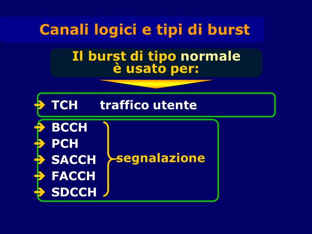 Canali logici e tipi di burst Il burst di tipo normale è usato per: TCH traffico utente BCCH PCH SACCH FACCH SDCCH segnalazione