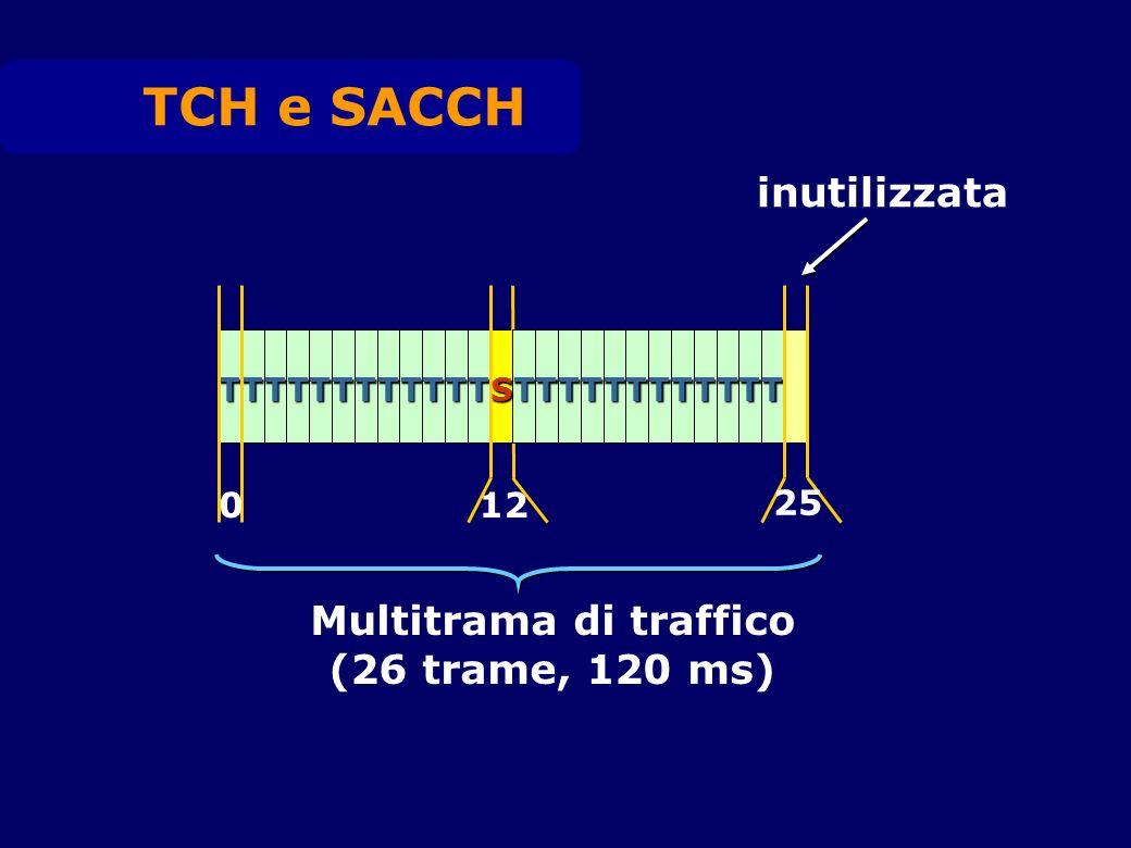 inutilizzata Multitrama di traffico (26 trame, 120 ms) TCH e SACCH TTTTTTTTTTTTTTTTTTTTTTTT 012 25 S