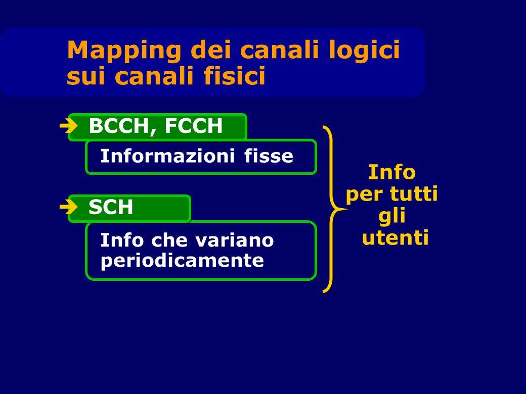 BCCH, FCCH Informazioni fisse SCH Info che variano periodicamente Info per tutti gli utenti Mapping dei canali logici sui canali fisici