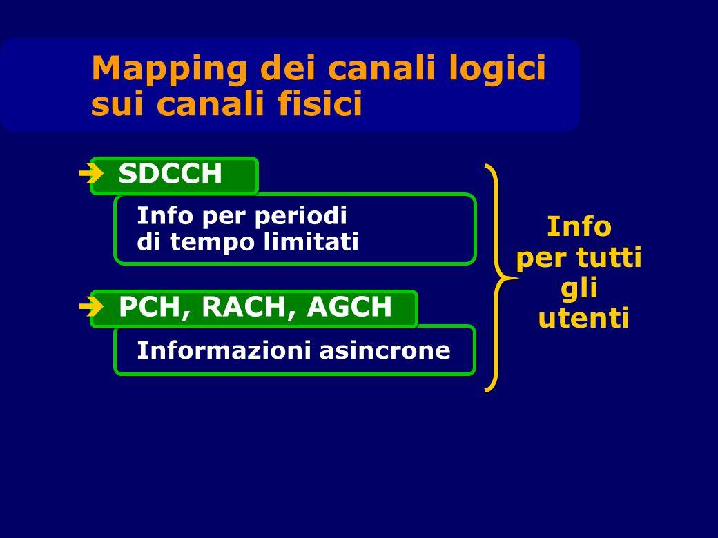 SDCCH Info per periodi di tempo limitati PCH, RACH, AGCH Informazioni asincrone Info per tutti gli utenti Mapping dei canali logici sui canali fisici