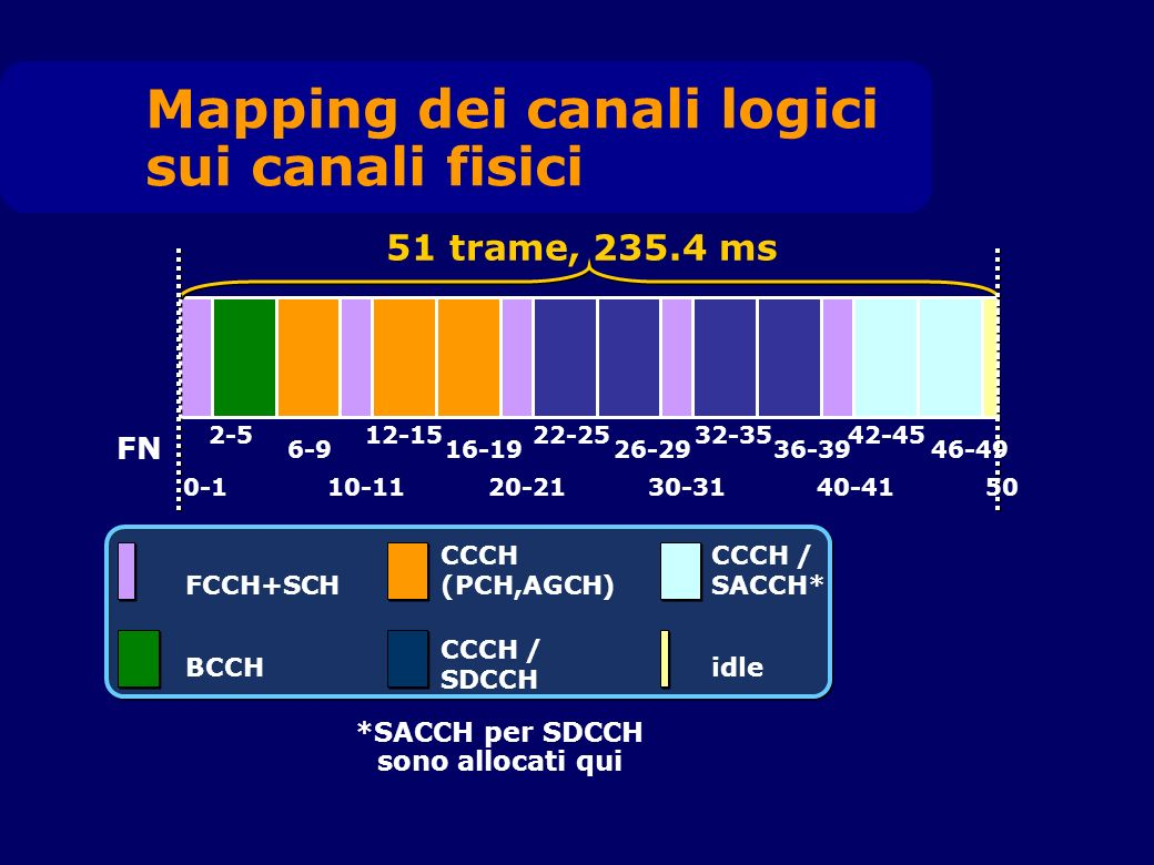 FCCH+SCH BCCH CCCH (PCH,AGCH) CCCH / SDCCH idle CCCH / SACCH* *SACCH per SDCCH sono allocati qui Mapping dei canali logici sui canali fisici 0-1 2-5 6-9 10-11 12-15 16-19 20-2130-3140-41 22-25 26-29 32-35 36-39 42-45 51 trame, 235.4 ms FN 50 46-49