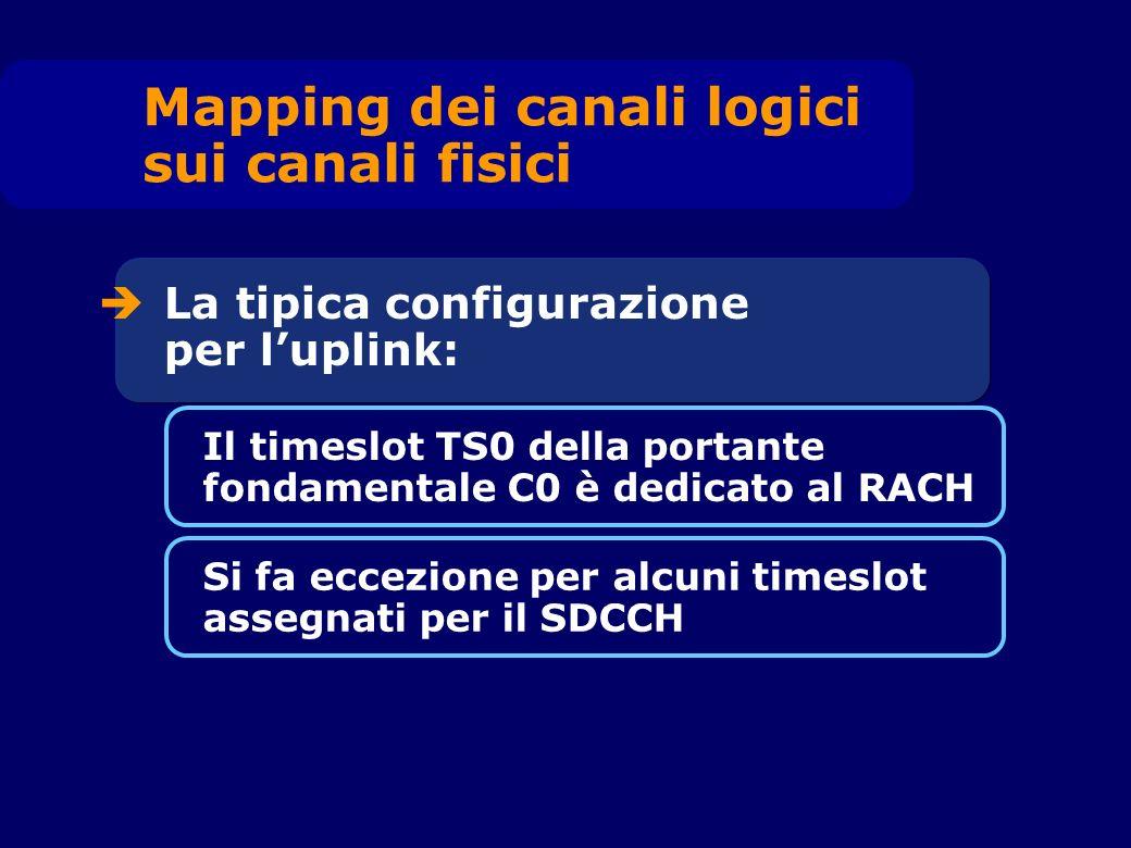 La tipica configurazione per luplink: Il timeslot TS0 della portante fondamentale C0 è dedicato al RACH Si fa eccezione per alcuni timeslot assegnati per il SDCCH Mapping dei canali logici sui canali fisici