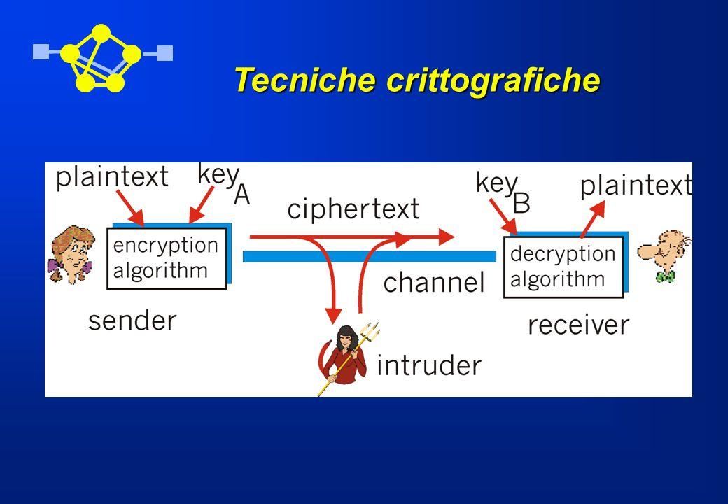 Tipi di attacchi attacco solo sul messaggio cifrato (cyphertext only) attacco conoscendo il messaggio in chiaro (known plaintext) attacco scegliendo il messaggio in chiaro (chosen plaintext)