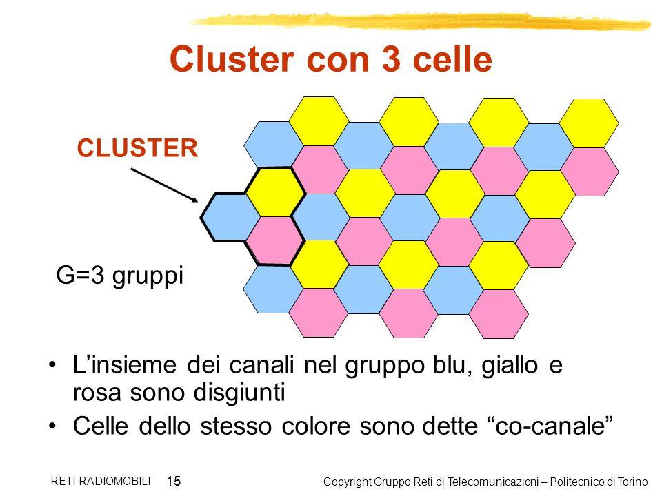 Copyright Gruppo Reti di Telecomunicazioni – Politecnico di Torino RETI RADIOMOBILI 15 Cluster con 3 celle G=3 gruppi Linsieme dei canali nel gruppo b