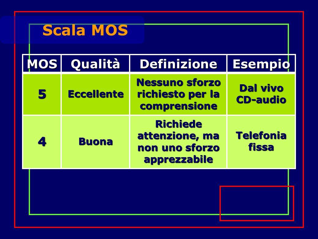 Scala MOS MOSQualitàDefinizioneEsempio 5 Eccellente Nessuno sforzo richiesto per la comprensione Dal vivo CD-audio 4 Buona Richiede attenzione, ma non uno sforzo apprezzabile Telefonia fissa