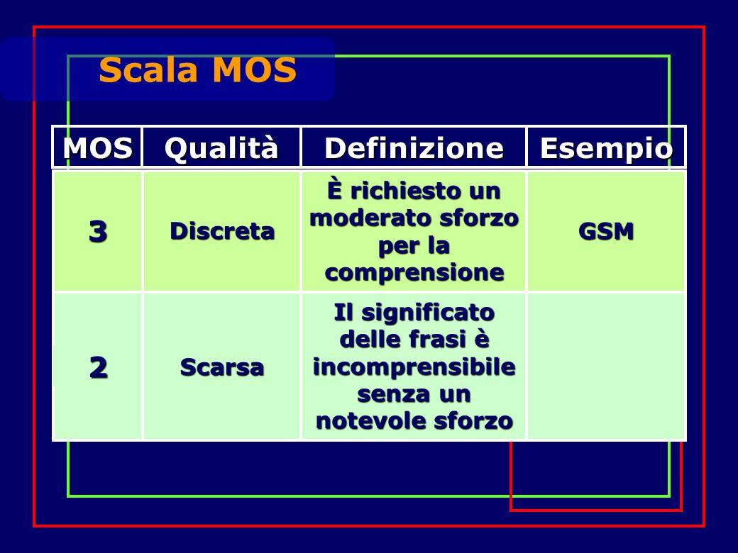 3 Discreta È richiesto un moderato sforzo per la comprensione GSM 2 Scarsa Il significato delle frasi è incomprensibile senza un notevole sforzo Scala MOS MOSQualitàDefinizioneEsempio