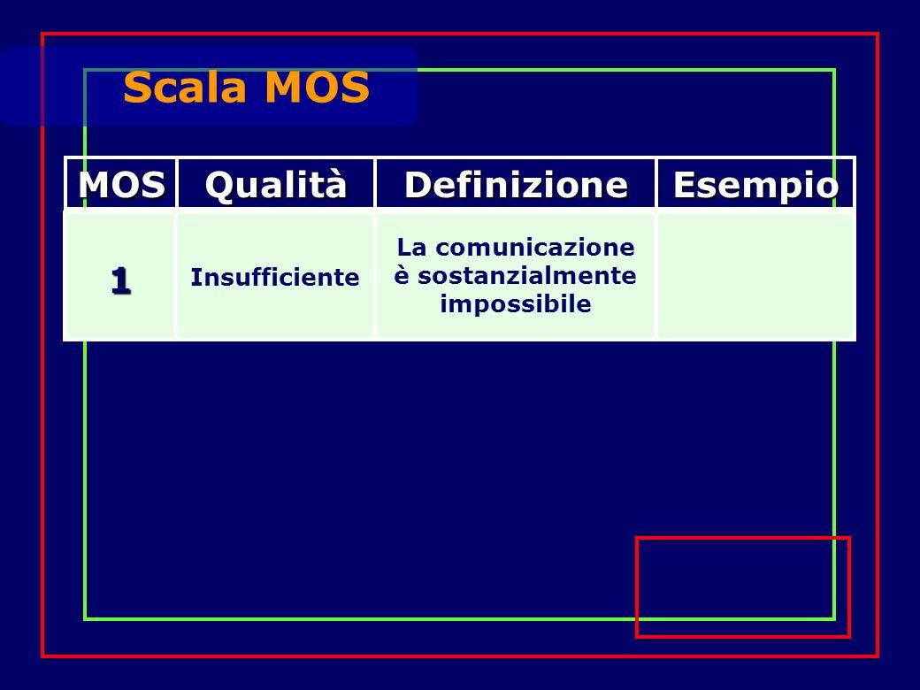 1 Insufficiente La comunicazione è sostanzialmente impossibile Scala MOS MOSQualitàDefinizioneEsempio