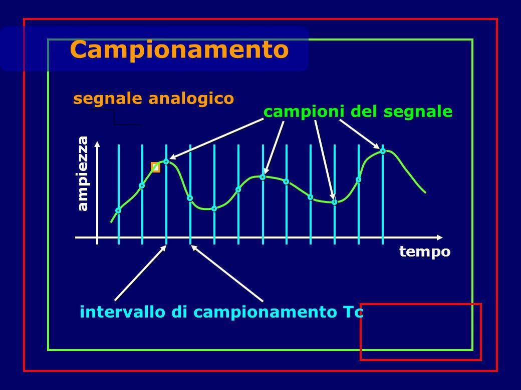 Campionamento segnale analogico tempo ampiezza intervallo di campionamento Tc campioni del segnale