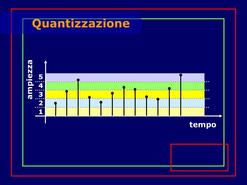 Quantizzazione tempo ampiezza 1 2 3 4 5