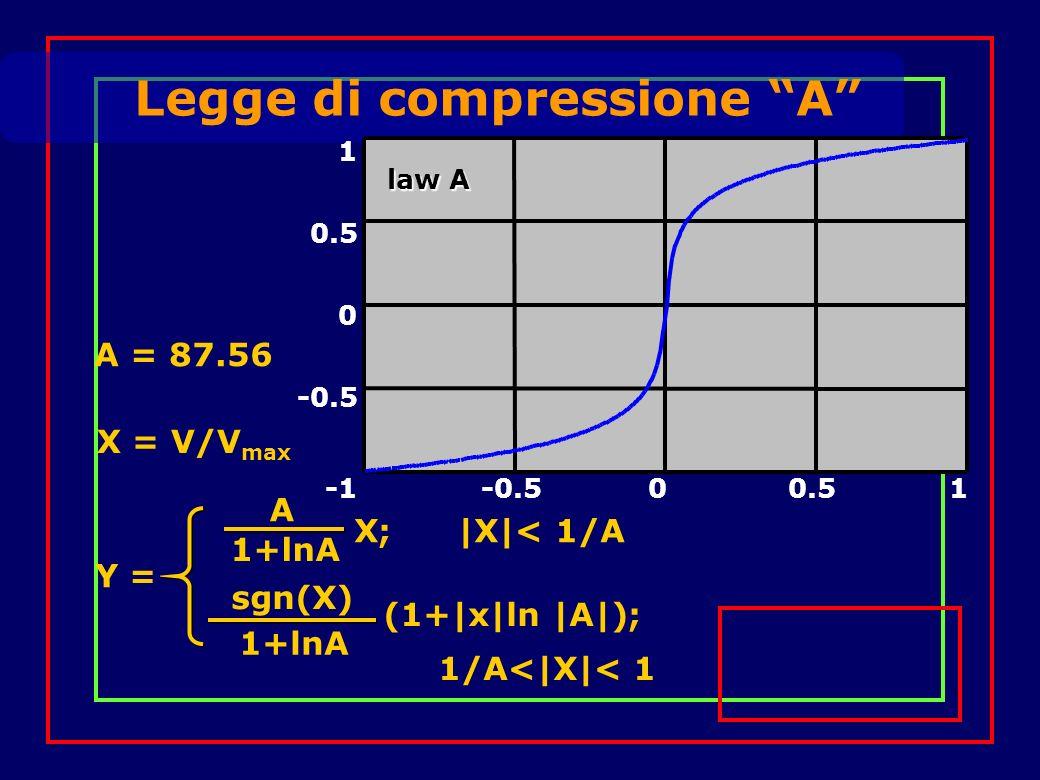 Legge di compressione A -0.5 0 0.5 1 -0.500.51 law A Y = (1+|x|ln |A|); 1/A<|X|< 1 sgn(X) 1+lnA A X; |X|< 1/A 1+lnA A = 87.56 X = V/V max