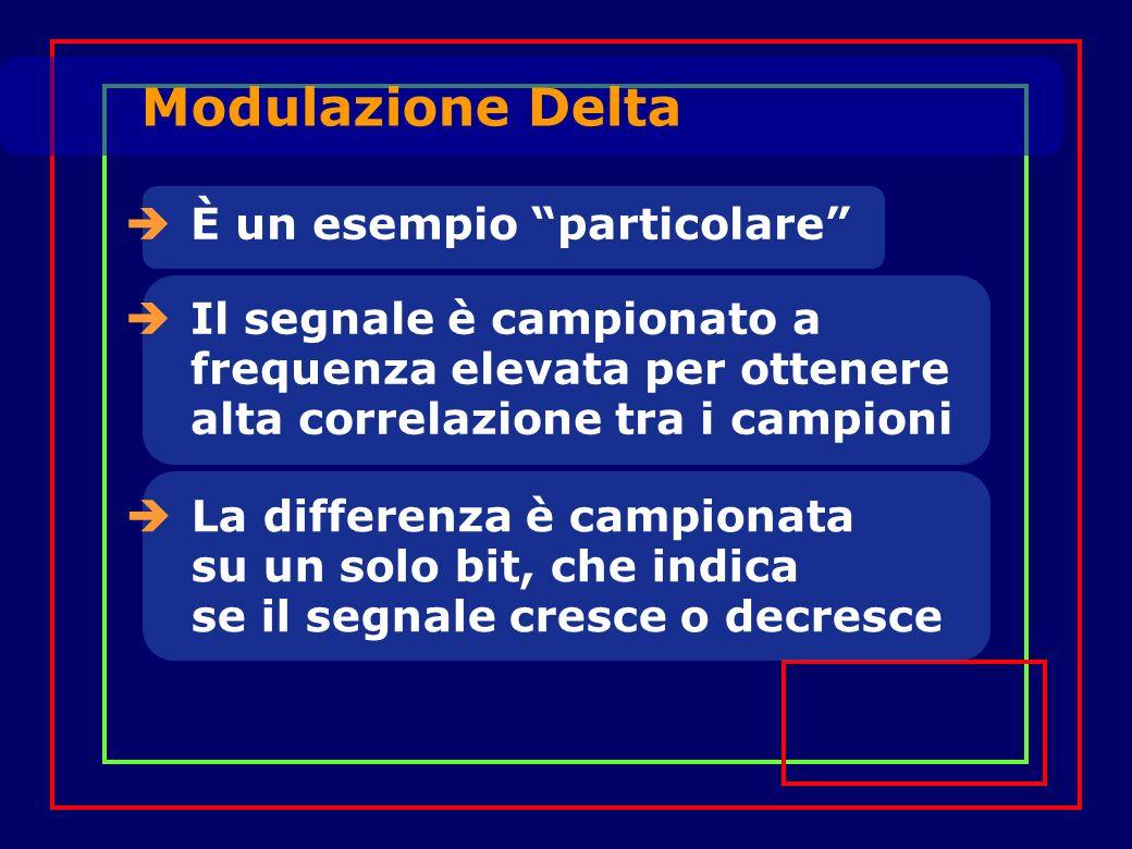 È un esempio particolare Il segnale è campionato a frequenza elevata per ottenere alta correlazione tra i campioni La differenza è campionata su un solo bit, che indica se il segnale cresce o decresce Modulazione Delta