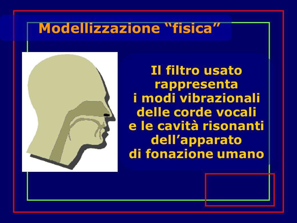 Modellizzazione fisica Il filtro usato rappresenta i modi vibrazionali delle corde vocali e le cavità risonanti dellapparato di fonazione umano