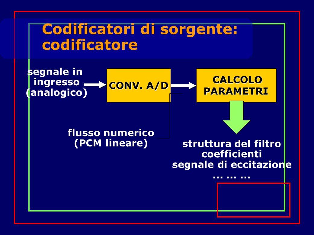 CONV. A/D CONV. A/D segnale in ingresso (analogico) CALCOLOPARAMETRI flusso numerico (PCM lineare) struttura del filtro coefficienti segnale di eccita