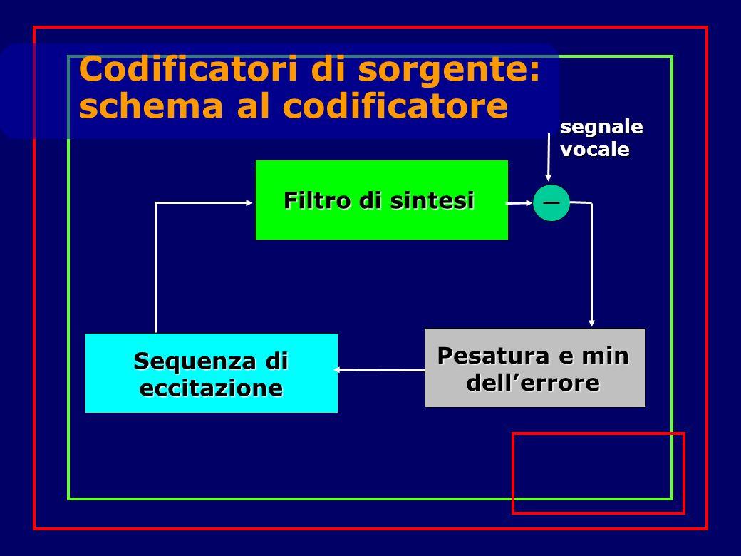 Codificatori di sorgente: schema al codificatore Filtro di sintesi Filtro di sintesi Pesatura e min dellerrore Sequenza di eccitazione segnale vocale