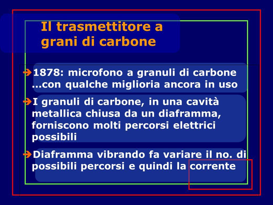 1878: microfono a granuli di carbone...con qualche miglioria ancora in uso I granuli di carbone, in una cavità metallica chiusa da un diaframma, forniscono molti percorsi elettrici possibili Diaframma vibrando fa variare il no.