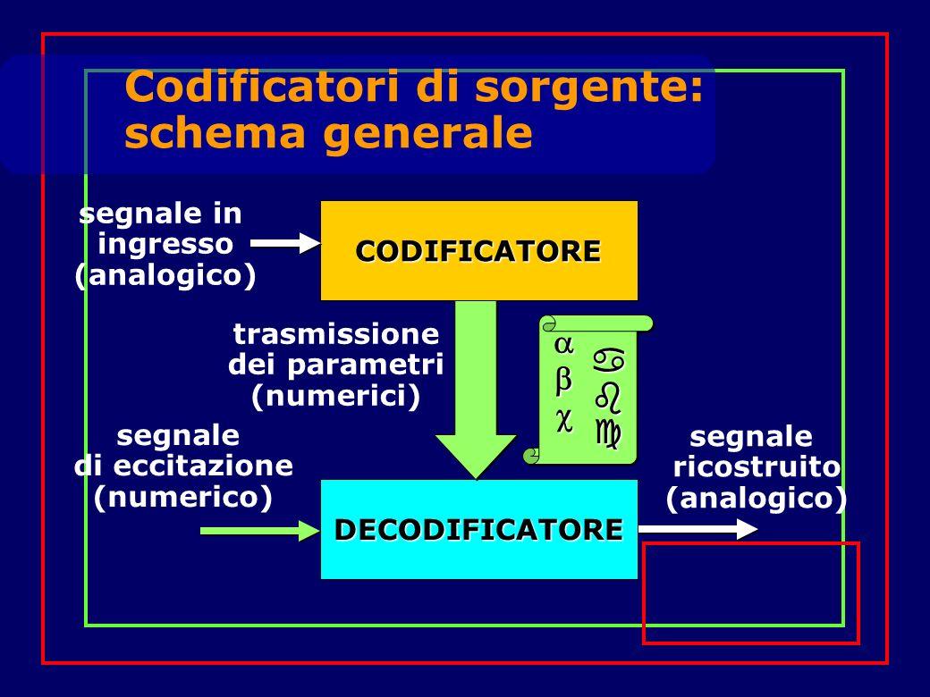 Codificatori di sorgente: schema generale CODIFICATORE CODIFICATORE segnale in ingresso (analogico) DECODIFICATORE DECODIFICATORE segnale ricostruito (analogico) trasmissione dei parametri (numerici) segnale di eccitazione (numerico)