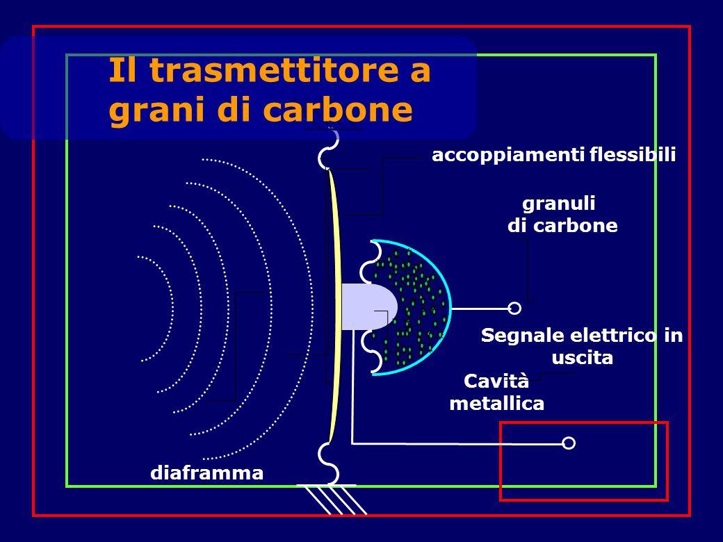 diaframma accoppiamenti flessibili Cavità metallica granuli di carbone Segnale elettrico in uscita Il trasmettitore a grani di carbone