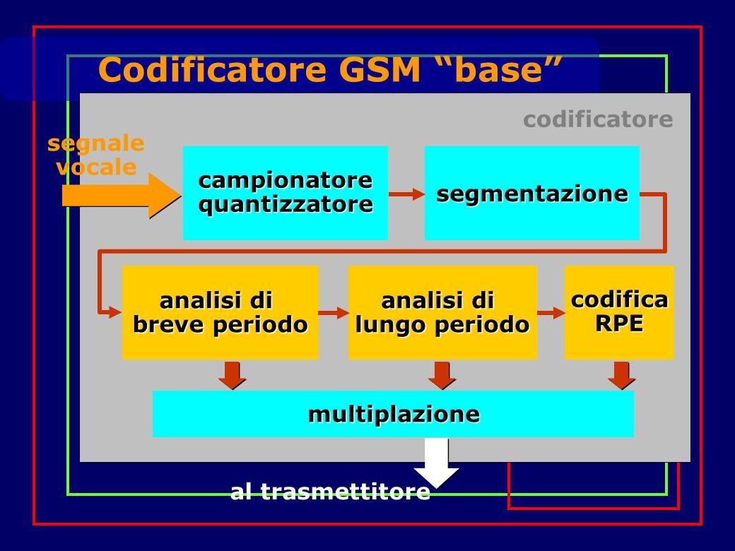 Codificatore GSM base codificatore analisi di lungo periodo analisi di breve periodo codificaRPE campionatorequantizzatore segmentazione multiplazione