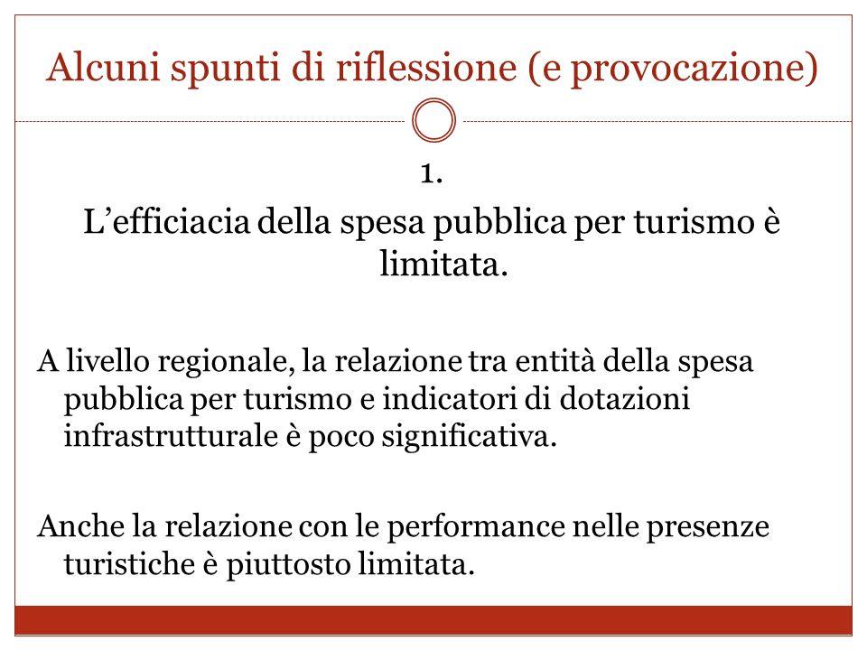 Alcuni spunti di riflessione (e provocazione) 1. Lefficiacia della spesa pubblica per turismo è limitata. A livello regionale, la relazione tra entità